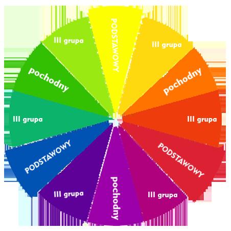 kolo barw kolory podstawowe i pochodne